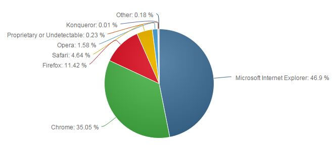 Web browsers market share desktop