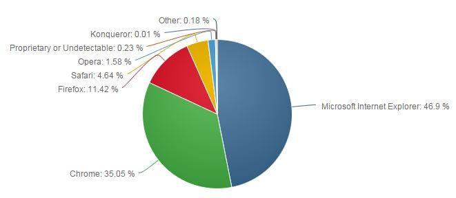 Web browsers market share desktop